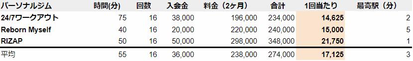 堺東 パーソナルジム 料金 安い