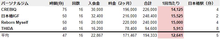 日本橋 パーソナルトレーニング
