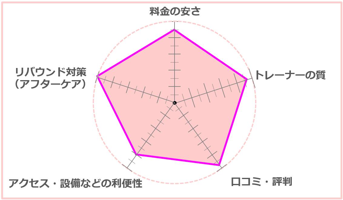 outline(アウトライン)総合評価