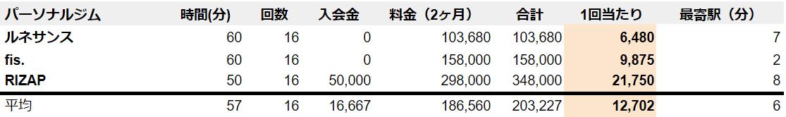 豊中 パーソナルトレーニングジム 料金 安い (1)