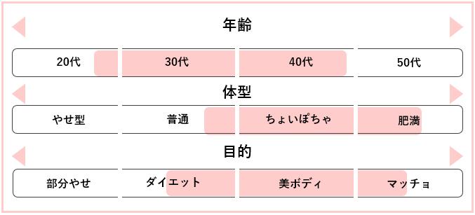 bodysizing こんな人におすすめ (1)