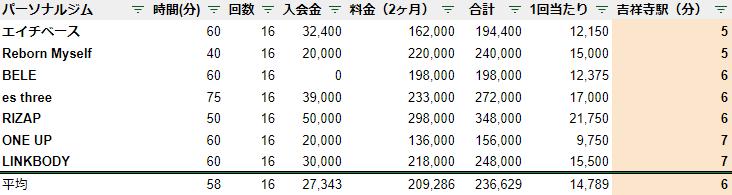 吉祥寺 パーソナルジム 駅チカ ランキング