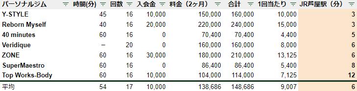 芦屋 パーソナルジム 駅チカ ランキング