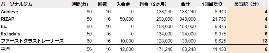 江坂 パーソナルトレーニングジム 駅近い順