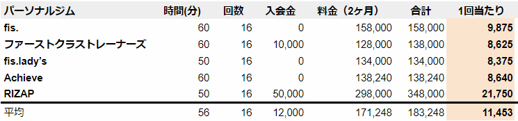 江坂 パーソナルトレーニングジム 料金 安い順