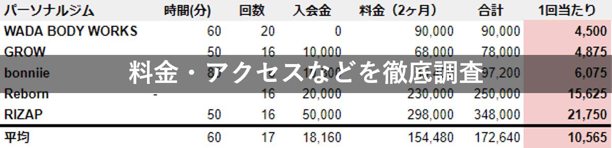 徳島 パーソナルジム 料金 駅チカ 徹底比較