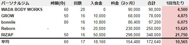 徳島 パーソナルジム 料金 安い ランキング
