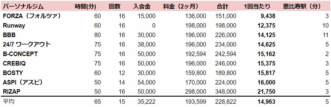 恵比寿 パーソナルトレーニング 料金