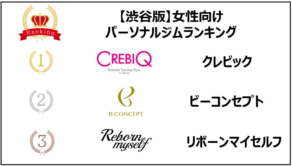 渋谷 パーソナルトレー人ジム 女性 ランキング