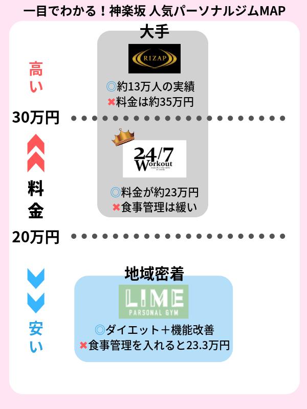 神楽坂 パーソナルトレーニングジム おすす一覧