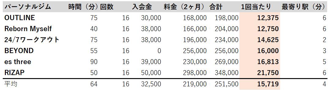 川崎 パーソナルトレーニングジム 料金 徹底調査