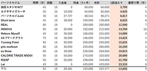 名古屋 パーソナルジム 料金順位表