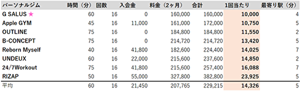 横浜 パーソナルジム 料金比較