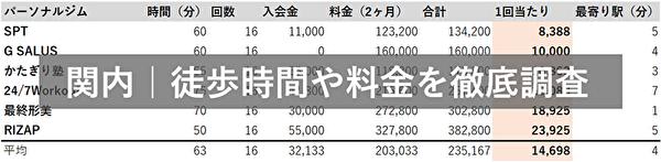 関内 パーソナルトレーニングジム 駅徒歩時間・料金