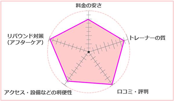 カロリートレードジャパン仙台泉区店 総合評価
